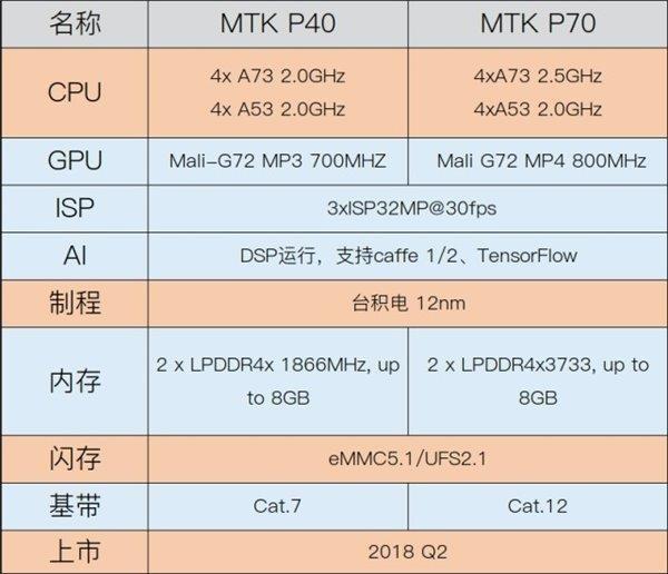 Helio P70 прошел тест на производительность в AnTuTu и результат многообещающий