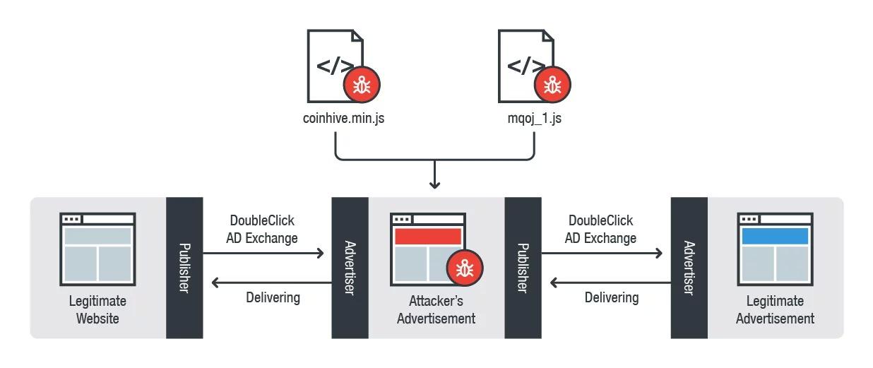 Google распространяет вредоносную рекламу, поэтому рекомендует всем пользователям отключить ...