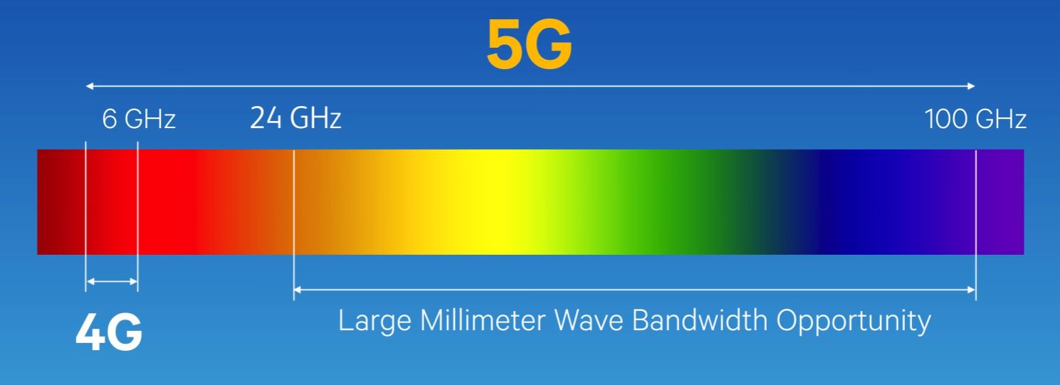 Qualcomm планирует забирать по  отчислений за любой смартфон с поддержкой 5G