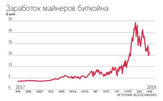 Минсвязи РФ будет облагать налогом майнеров. Уже разработан механизм поимки нарушителей