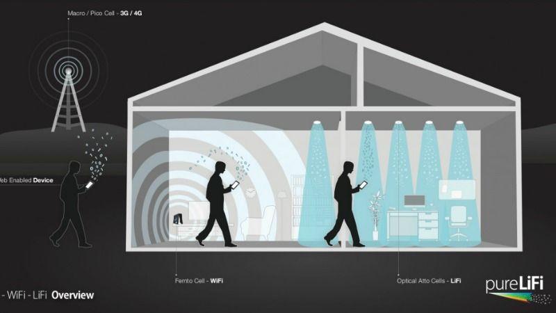 MyLiFi излучает свет, обогащенный Интернетом — презентация на CES 2018