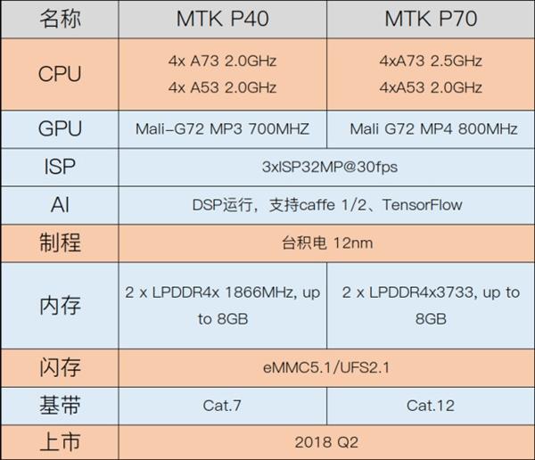 Появились подробности о чипах Helio P40 и Helio P70