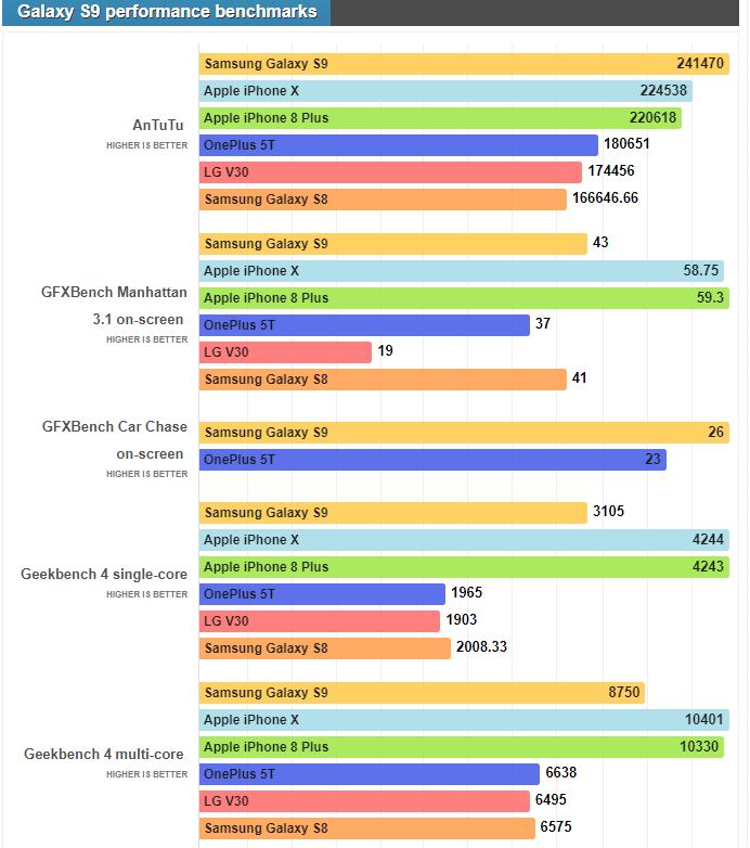 Результаты бенчмарков Samsung Galaxy S9 на базе процессора Exynos 9810