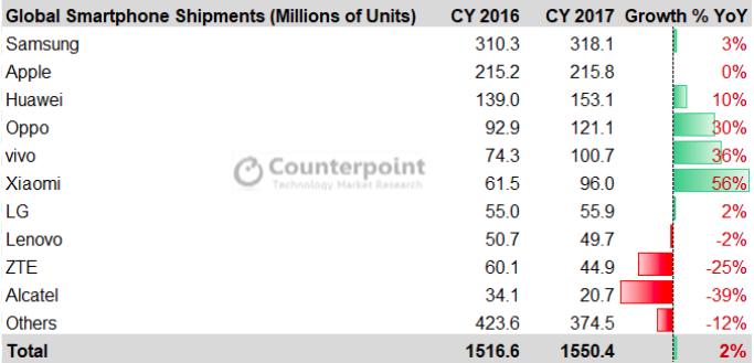 Xiaomi обошла всех в 2017 году по важному показателю, но лидер на рынке неизменный — Samsung
