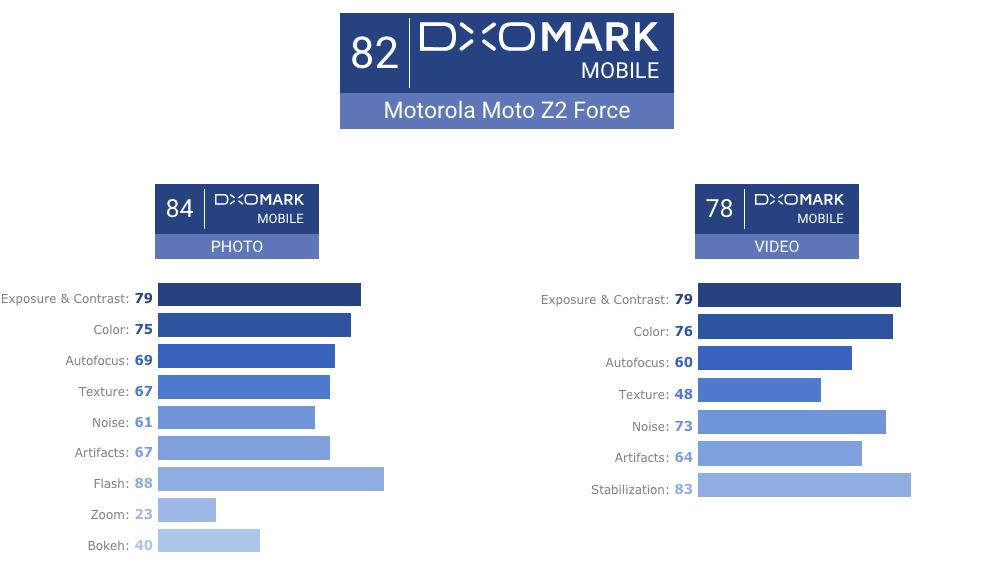 Как оценили Moto Z2 Force специалисты DxOMark