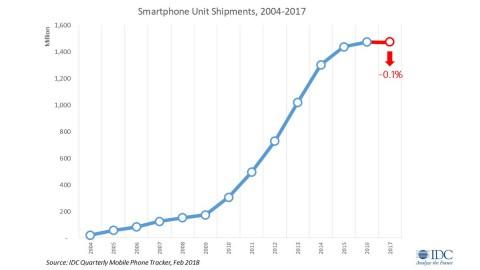 Впервые в истории поставки телефонов начали снижаться