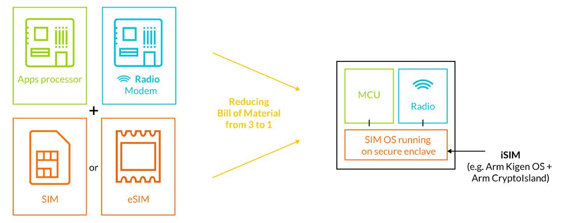 ARM предлагает технологию интеграции SIM-карты в чипсет