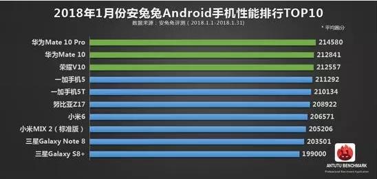 10 самых мощных Android-смартфонов в мире по версии AnTuTu за январь 2018