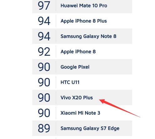 DxOMark: Vivo X20 Plus фотографирует не хуже Google Pixel