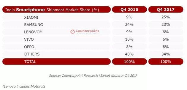 Xiaomi и другие китайские компании завоевывают рынок Индии