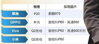 Xiaomi готовится выпустить смартфоны с чипами MediaTek