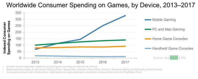 Почти 80% всех расходов в магазинах приложений приходится на игры