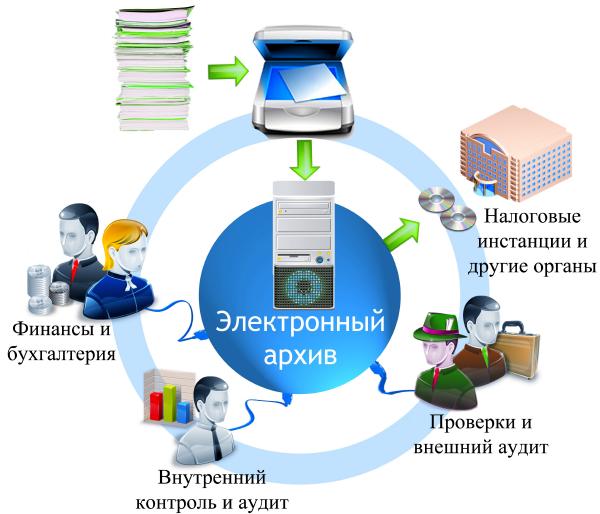 Хранилище электронных документов