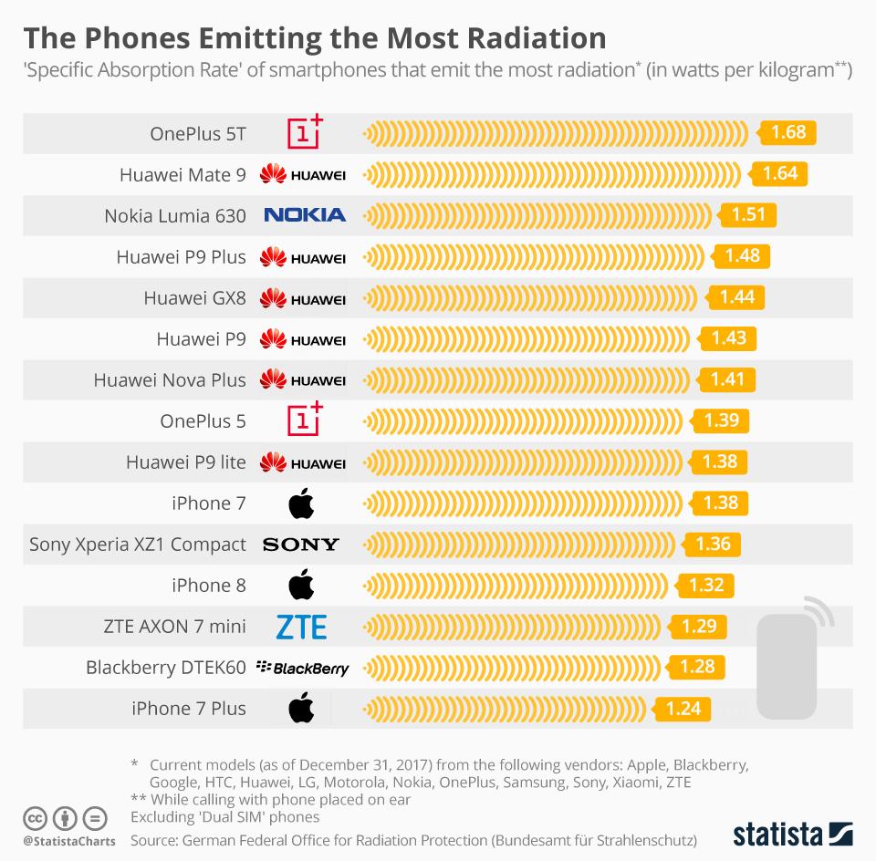 Названы смартфоны с самым большим излучением