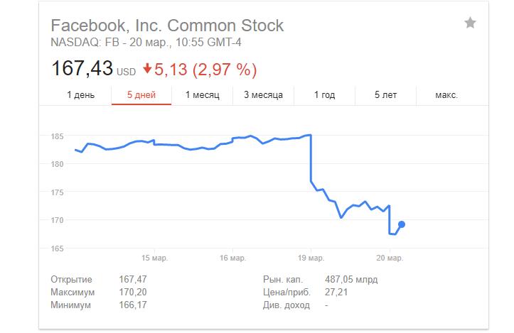 Большой политический скандал вокруг Facebook