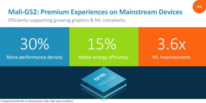 Компания ARM представила графические процессоры Mali G52 и G31
