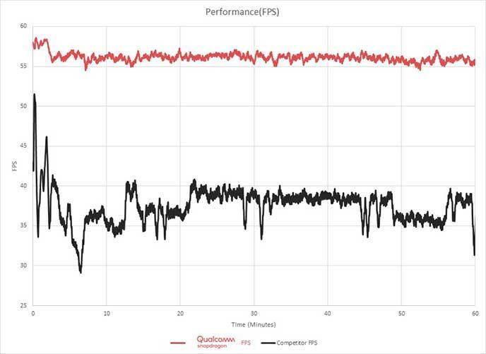Qualcomm демонстрирует потенциал Snapdragon 835 для использования в ноутбуках
