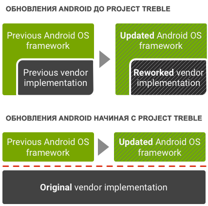 Android One, Android Go и Project Treble