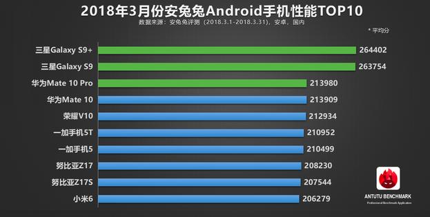Топ-10 производительных смартфонов за март по версии AnTuTu