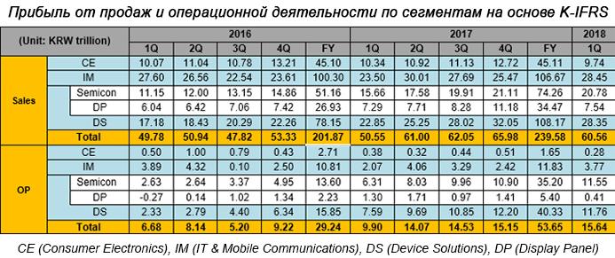 Samsung отчиталась о рекордной прибыли