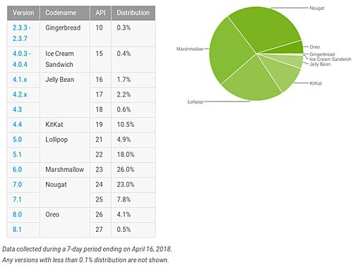 Android Oreo наращивает свое присутствие