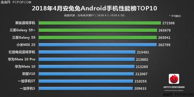 Топ-10 самых производительных смартфонов за апрель 2018