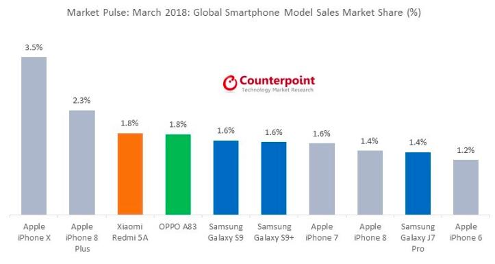 Apple, Xiaomi и Oppo выпускают самые продаваемые смартфоны