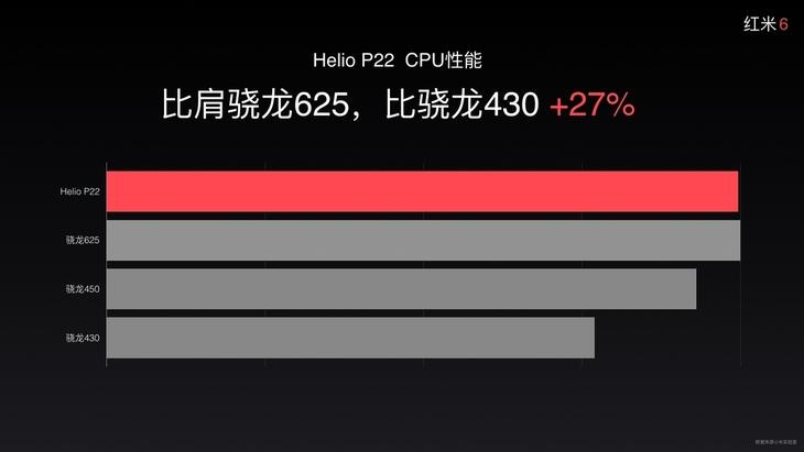Анонс Xiaomi Redmi 6: двойная камера, чип MediaTek и ценник от 4