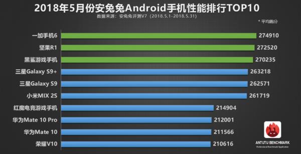 Какой смартфон стал самым производительным в мае?