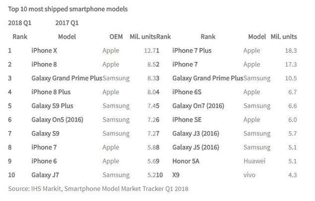 Самые продаваемые смартфоны в I квартале и апреле 2018