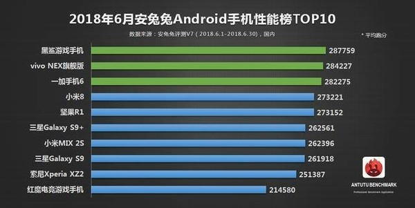 Результат AnTuTu: Meizu 16 обошел конкурентов