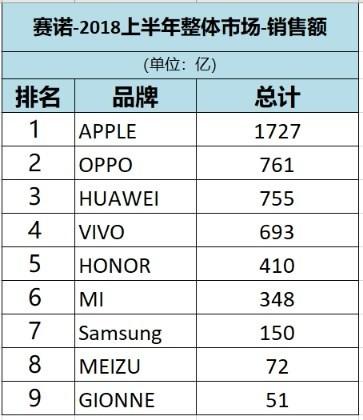 Oppo продает больше всех смартфонов в Китае, а зарабатывает больше всех на мобильниках Apple