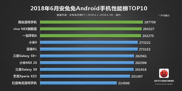 Топ-10 самых производительных Android-смартфонов июня по версии AnTuTu