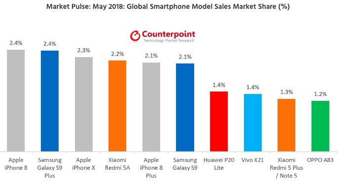 Топ-10 самых продаваемых смартфонов мая