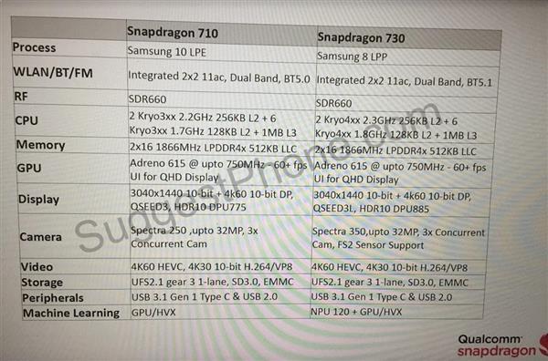 Qualcomm готовит новую платформу Snapdragon 720