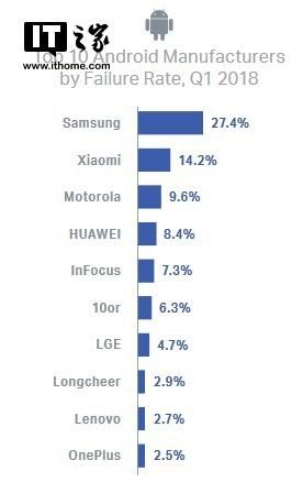 Смартфоны Samsung ломаются чаще других телефонов