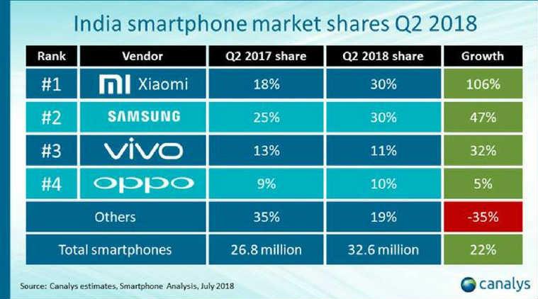 Xiaomi и Samsung доминируют на рынке Индии