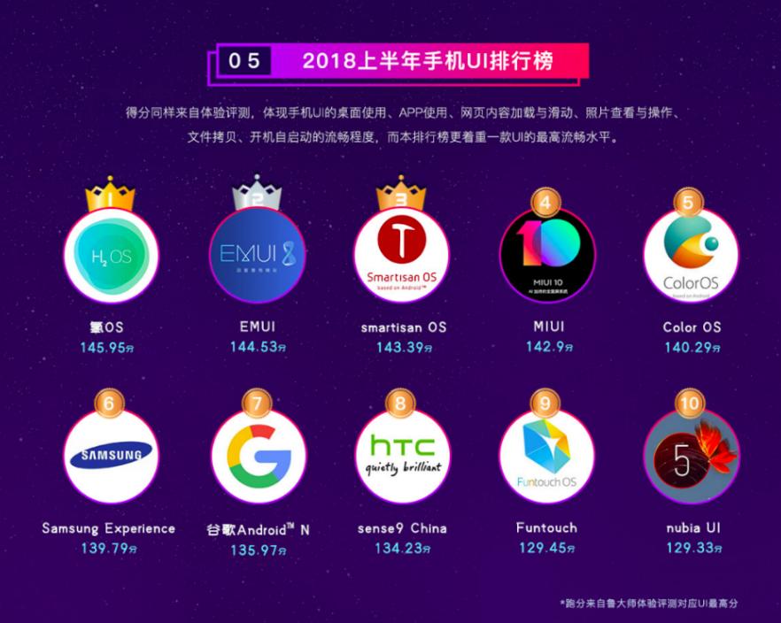 Топ-10 самых быстрых Android-оболочек