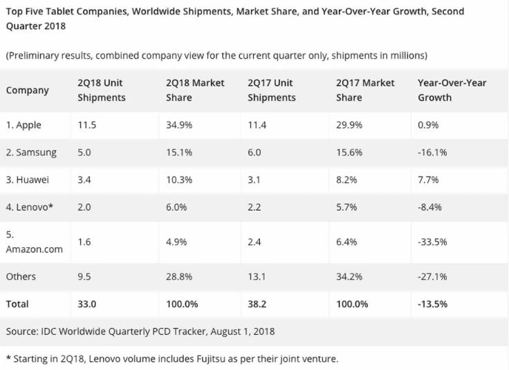 IDC: Apple не отдает рынок планшетов, но Huawei наращивает свое присутствие