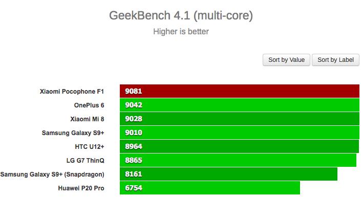 Xiaomi Pocophone F1 удивил своей производительностью в Geekbench