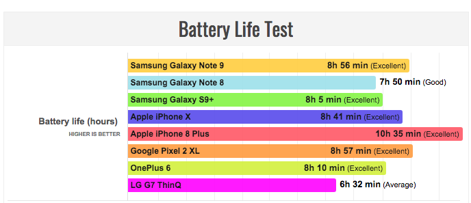 Стал ли Samsung Galaxy Note 9 лидером по автономности среди флагманов?