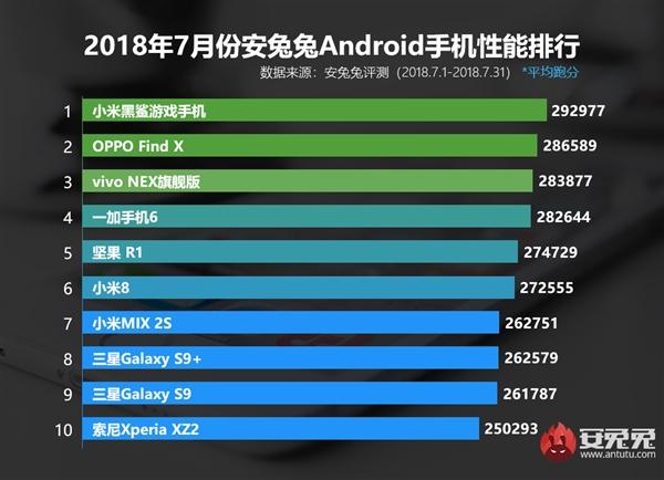 AnTuTu: десятка самых производительных Android-смартфонов июля