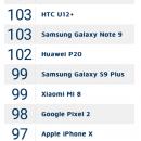 DxOMark: камера Samsung Galaxy Note 9 лучше чем у Samsung Galaxy S9+
