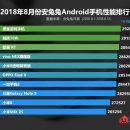 Названа десятка самых мощных Android-смартфонов