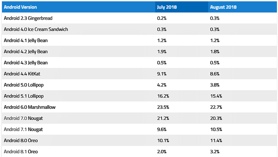 Статистика распространения различных версий Android за июль-август