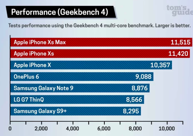 iPhone XS Max бьет рекорды производительности в Geekbench