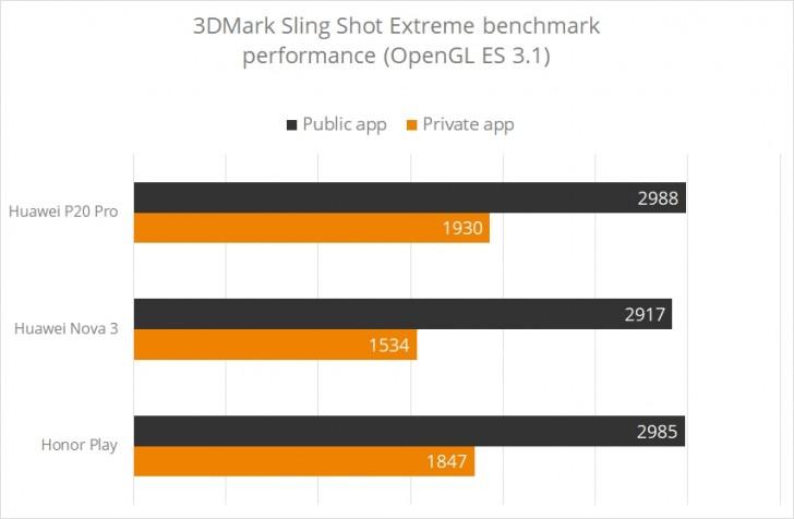 За манипуляции с производительностью 4 смартфона Huawei лишились своих баллов в 3DMark