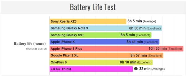 У Sony Xperia XZ3 быстро садится батарея. Тест автономности
