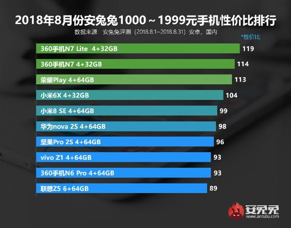 Лучшие смартфоны по соотношению цена/производительность за август по версии AnTuTu
