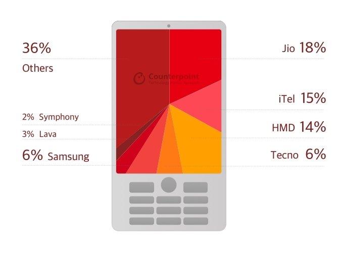 Huawei все же побеждает Apple количеством. Рейтинг популярных производителей смартфонов